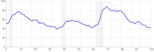 Pennsylvania monthly unemployment rate chart from 1990 to January 2019